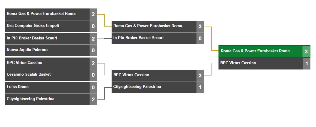 Eurobasket SerieB finale